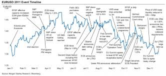 Eur Usd Historical Chart Practical Speculation Eur Usd 2011 Trade History