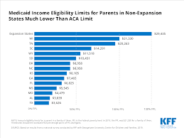 Medicaid Eligibility Income Chart For Adults Medicaid Income Eligibility Limits For Parents In Non
