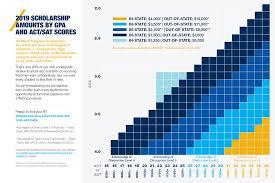 Scholarships Based On Sat Scores Estimate Your Scholarships At Wvu Undergraduate Admissions