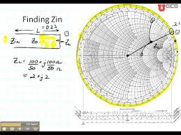 Ece3300 Lecture 12b 6 Smith Chart Input Impedance Zin Youtube
