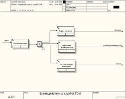"""Отчет по практике Применение современных средств вычислительной  Рисунок 8 Диаграмма потоков работ idef 3 для функции """"Взаимодействие со службой ГСМ"""""""