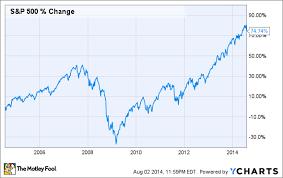 Warren Buffett Investors Win When The Market Falls The