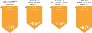 Clinical Trial Results Efficacy Tradjenta Linagliptin