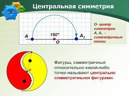 Урок математики по теме Поворот и центральная симметрия й класс Назад