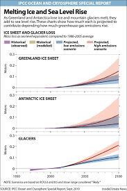 Ice Staff Chart From Antarctica To The Oceans Climate Change Damage Is