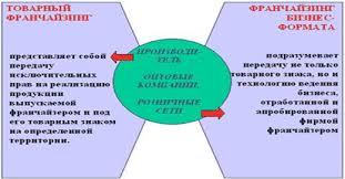 Дипломная работа Организация франчайзинга в системе сбыта и  Деловой франчайзинг франчайзинг бизнес формата является наиболее перспективным поскольку он подразумевает передачу не только товарного знака