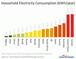 Home Appliance Energy Consumption Chart Average Household Electricity Use Around The World