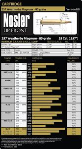257 Weatherby Magnum Load Data Nosler