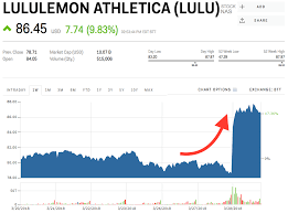 Lululemon Stock Chart Lulu Stock Lululemon Athletica Stock Price Today Markets