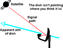 satellite tv for your rv Satellite Dish For Motor Wiring Diagram Satellite Dish For Motor Wiring Diagram #56 Satellite Dish Components Diagram