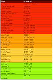 Scoville Scale Chart Qmsdnug Org