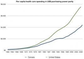 Canada Vs Usa Healthcare Chart In Defense Of Canada The Incidental Economist