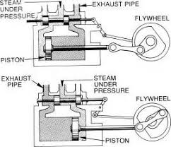 similiar simple steam engine design keywords parts likewise train cartoon drawings on simple small engine diagram