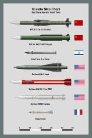 Deviantart More Collections Like Bombs Size Chart 2 By Ws