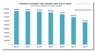 Lic Jeevan Saral Maturity Amount Chart Pdf Lic Jeevan Saral Plan 165 Details Calculators Review