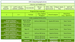 cuda is designed to support various ages and application programming interfaces