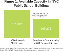 Nyc Sca Organization Chart 5 Myths About School Crowding In New York City Cbcny