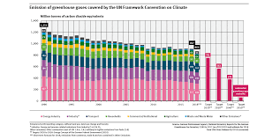 Indicator Greenhouse Gas Emissions Umweltbundesamt