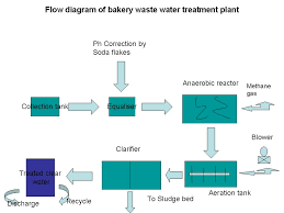 Bakery Industry Flow Diagram For Bakery Waste Water