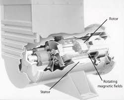 cutaway view of a synchronous motor