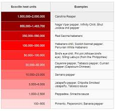 Chilli Hotness Chart Chilli Heats Scoville Scale Easy Recipes 4 You
