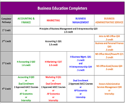 University Of Maryland Ap Credit Chart Business Education High School Program