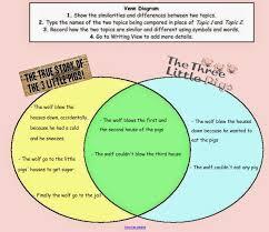 Kidspiration Venn Diagram Funtastic English 4 Kids Year 5 The True Story Of The Three Little
