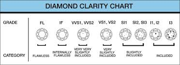 76 High Quality Gemstone Clarity Chart