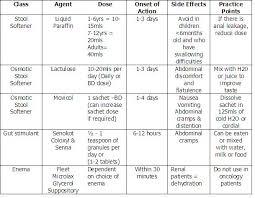 Charting Bowel Sounds 21 Judicious Bowel Chart Nursing