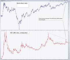 The Gold Silver Ratio Continues To Rise Precious Metals