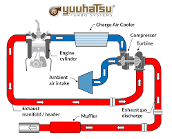 how works yuuhatsu turbo systems
