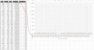 Axis In Excel Graph Showing Wrong Dates Super User