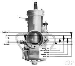 Carburetor Jetting Common Service Manual