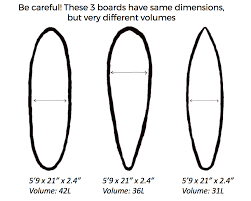 Mini Mal Board Size Chart What Size Surfboard Should I Get Boost Your Surf