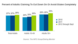 Is Gluten Free Eating A Trend Worth Noting