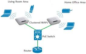 set up a wireless network using a wireless access point wap the wap acts as a transmitter and receiver of wireless local area network wlan radio signals providing a larger wireless range as well as the ability to