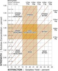 This means every 1 gram of coffee is ideally brewed with 12 grams of water and every 1 gram of coffee is ideally brewed with 16 grams of water. Coffee Ratio Chart Brewing Chart A How To Guide Scaa
