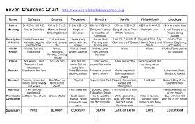 Seven Churches Of Revelation Chart 7 Churches Of Revelation Chart Www Bedowntowndaytona Com