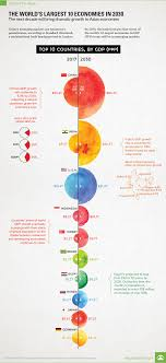 Chart The Worlds Largest 10 Economies In 2030