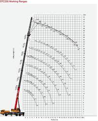 Load Chart Crane 25 Ton Kato Kato 20 Ton Crane Load Chart Www Bedowntowndaytona Com