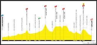 Tour de France 2021 – Stage 14 preview – Ciclismo Internacional