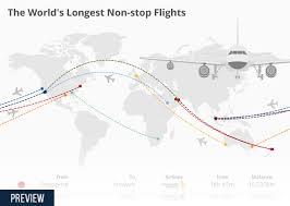 Chart The Worlds Longest Non Stop Flights Statista