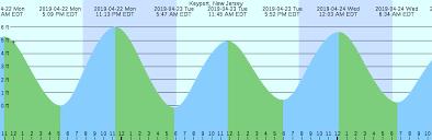 Tide Chart For Keyport New Jersey Keyport New Jersey Tide Chart