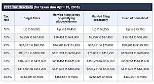 2015 Irs Tax Bracket Chart 2015 Tax Brackets Irs Examples And Forms