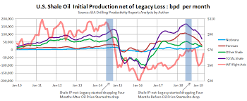 Schlumbergers Predicted Shale Slowdown Is Now A Bust