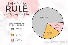 The 70 Rule Spending Saving And Investing On Any Income