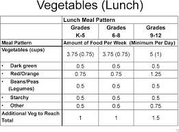 New Meal Pattern Standards Usda S National School Lunch