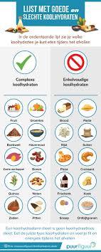 Dieet koolhydraatarm