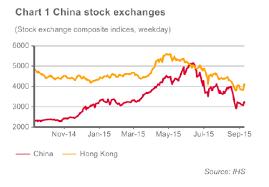 Chinese Stock Market Today Chart Economic Research China Stock Market Crash Atradius