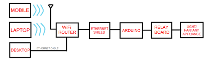 controlling appliances over wifi and ethernetblock diagram  controlling appliances over wifi and ethernet using arduino uno